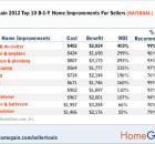 HSMax_2011_DIY_Nat_Chart1b